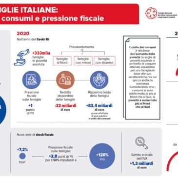 Commercialisti, famiglie più povere e più tartassate: in dieci anni +46 miliardi di euro di tasse…